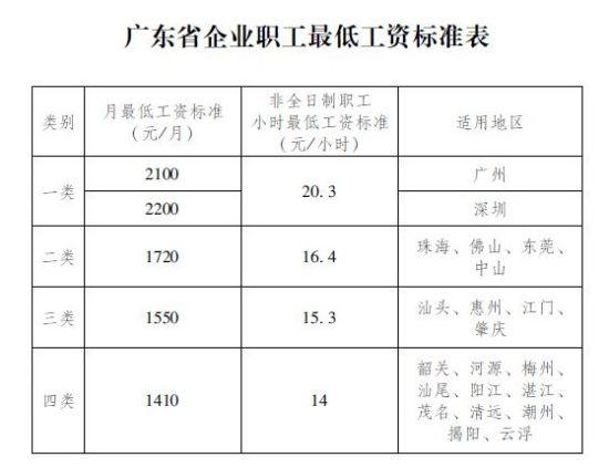 广东省企业职工最低工资标准表 广州省政府网站截图