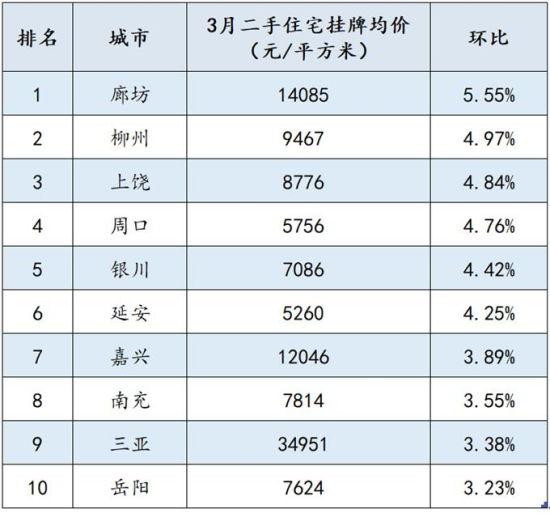 环比涨幅TOP10城市排名 来源:诸葛找房