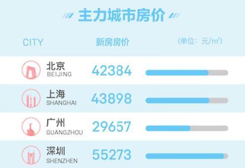 北京、上海、深圳三个城市房价均价超过4万元平米。来源:58同城、安居客
